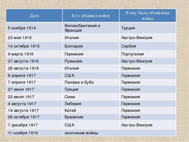 Дата Кто объявил войну Кому была объявлена война 5 ноября 1914 Великобритания...
