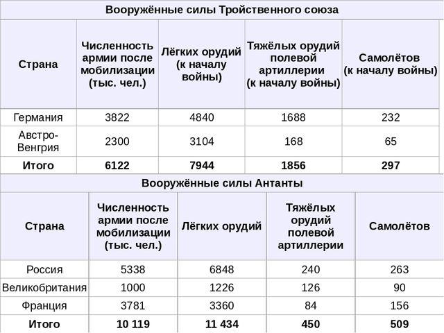 Вооружённые силы Тройственного союза Страна Численность армии после мобилизац...