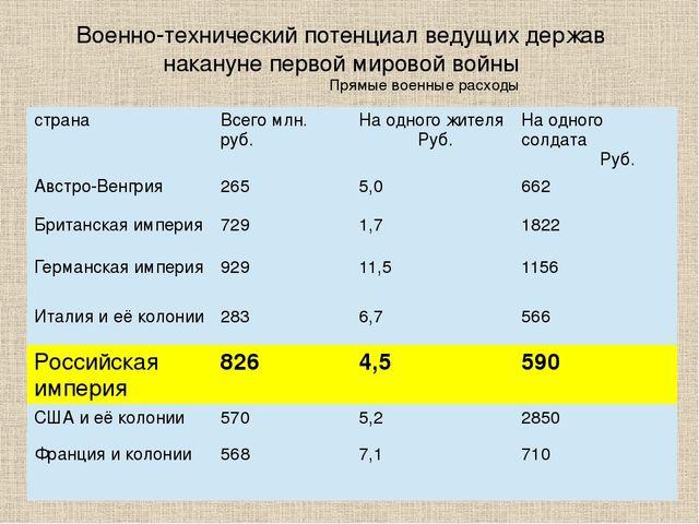 Вооружение По материалам журнала «Родина» № 8-9 1993 г. страна Снаряды млн. ш...