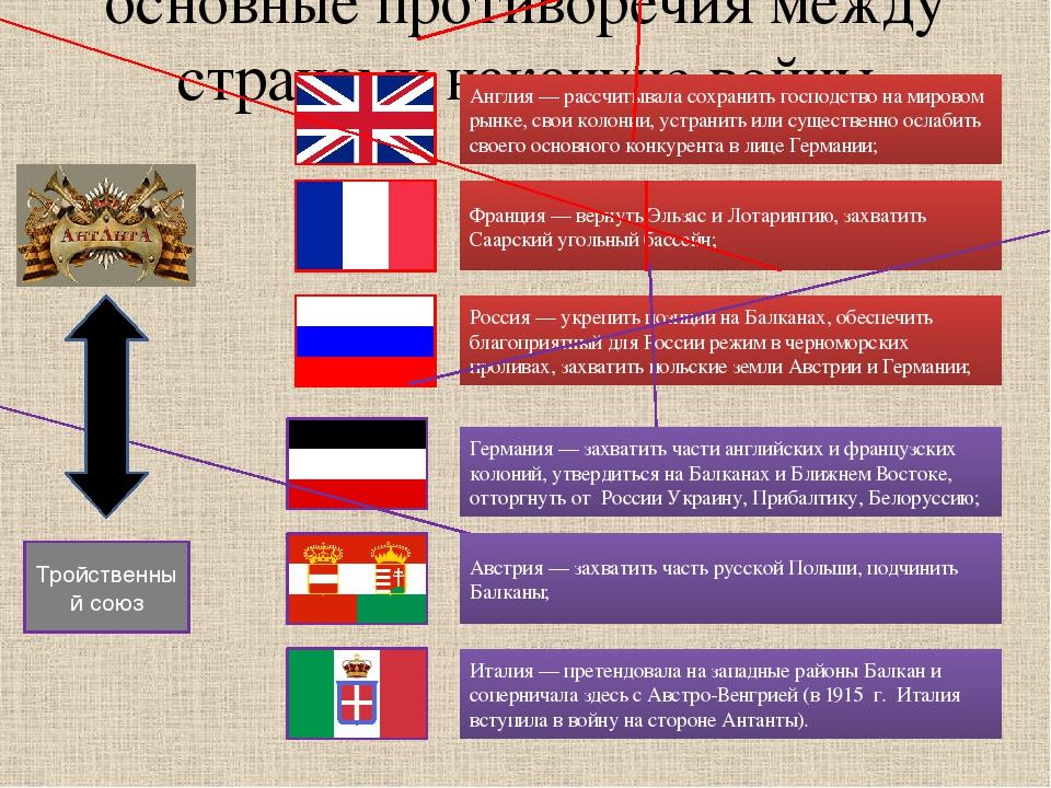 основные противоречия между странами накануне войны Англия — рассчитывала сох...