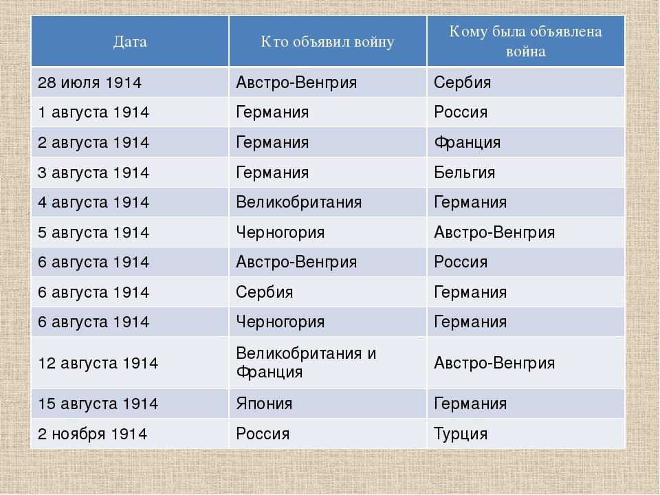 Дата Кто объявил войну Кому была объявлена война 28 июля 1914 Австро-Венгрия...