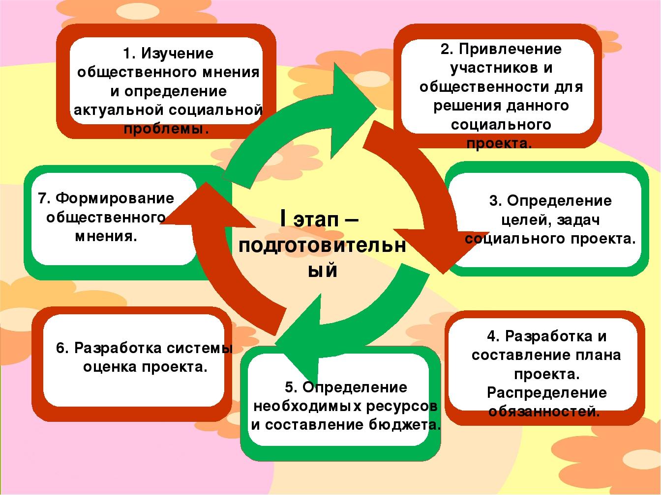 I этап – подготовительный 1. Изучение общественного мнения и определение акт...