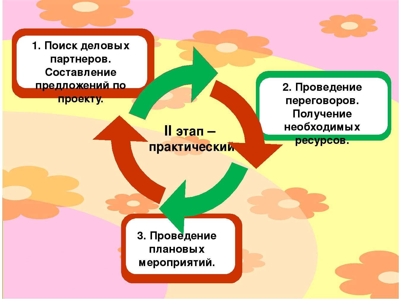 II этап – практический 1. Поиск деловых партнеров. Составление предложений п...