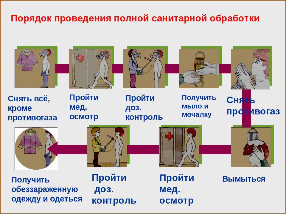 Картинки по санитарной обработке