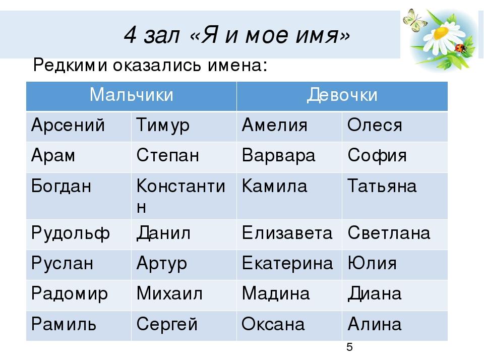 Не руские имена для мальчика