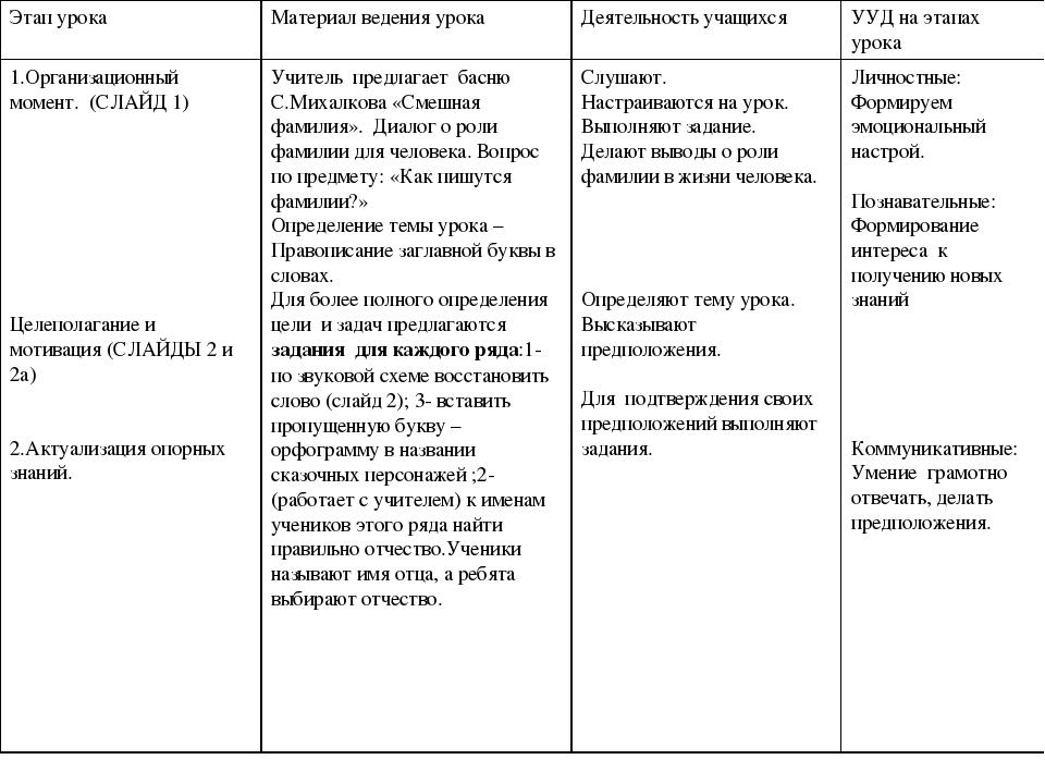 Этап урокаМатериал ведения урокаДеятельность учащихсяУУД на этапах урока 1...