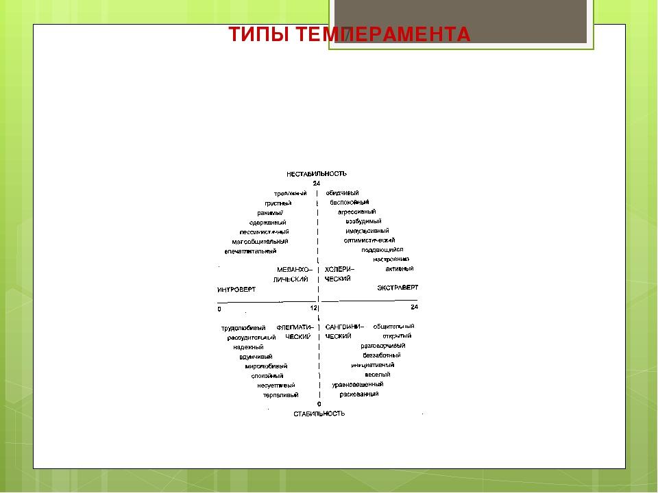 ТИПЫ ТЕМПЕРАМЕНТА *