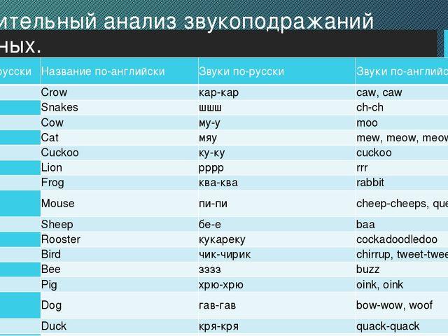 Сравнительный анализ звукоподражаний животных. Название по-русски Название по...
