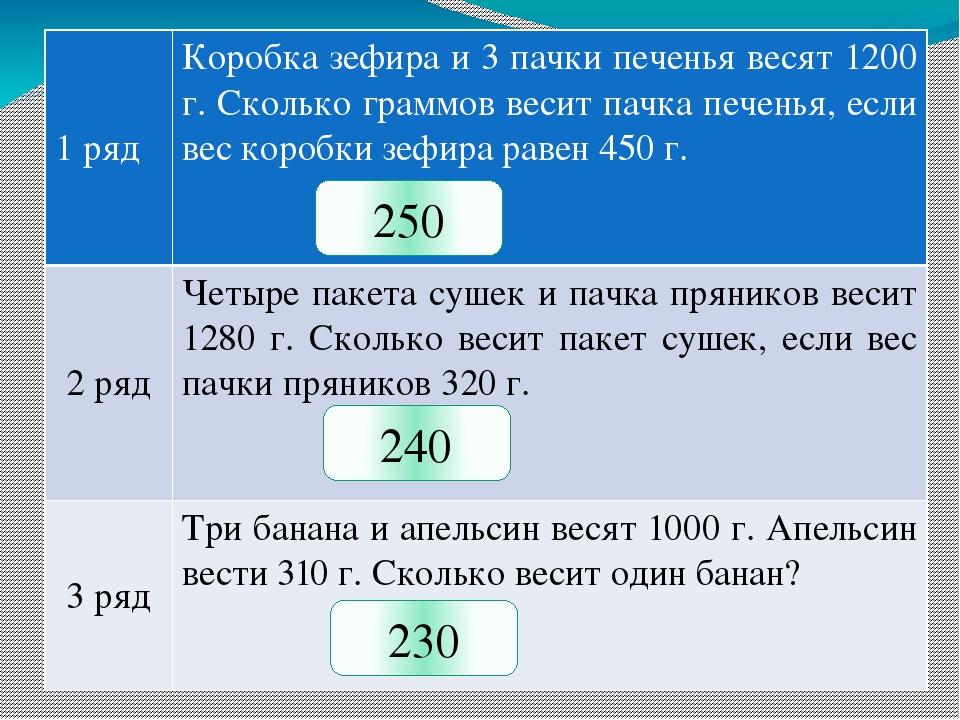 250 240 230 1 ряд Коробка зефира и 3 пачки печенья весят 1200 г. Сколько гра...
