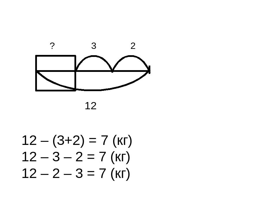 ? 3 2 12 12 – (3+2) = 7 (кг) 12 – 3 – 2 = 7 (кг) 12 – 2 – 3 = 7 (кг)