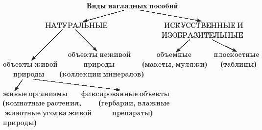 Методы обучения естествознанию реферат 1802