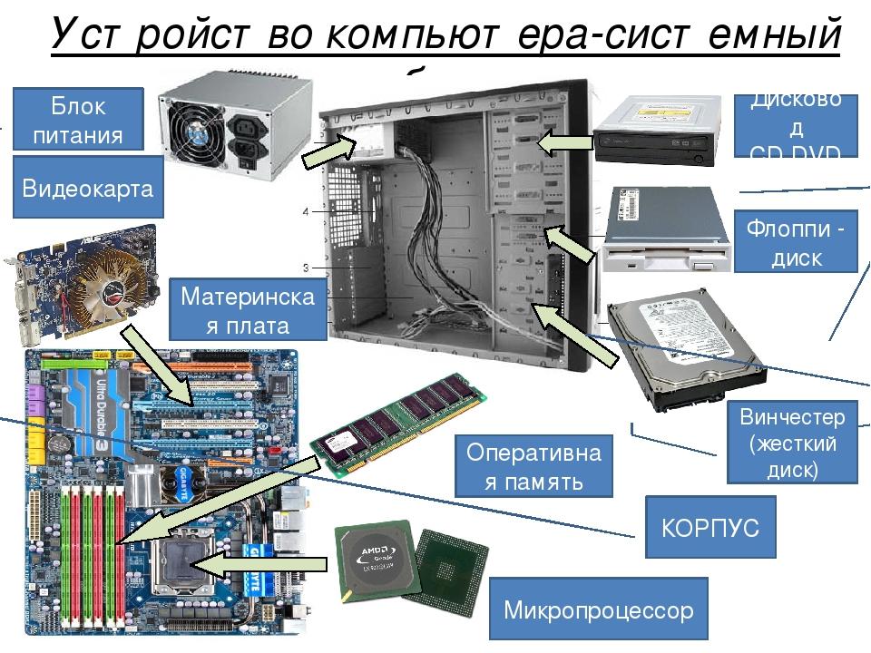 познавательных из чего состоит системный блок компьютера картинки документ отправляется страхователю