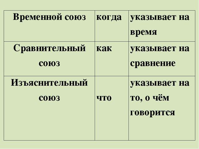 Временнойсоюз когда указывает на время Сравнительный союз как указывает на с...