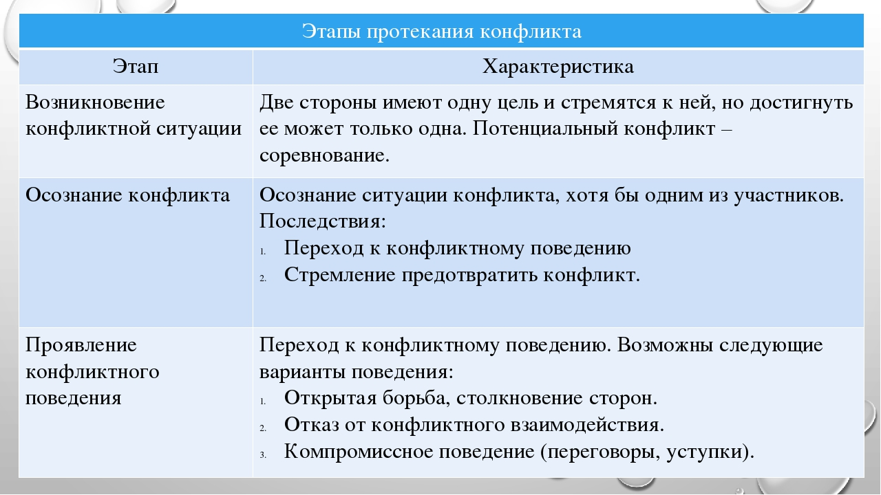 Этапы протекания конфликта Этап Характеристика Возникновение конфликтной ситу...
