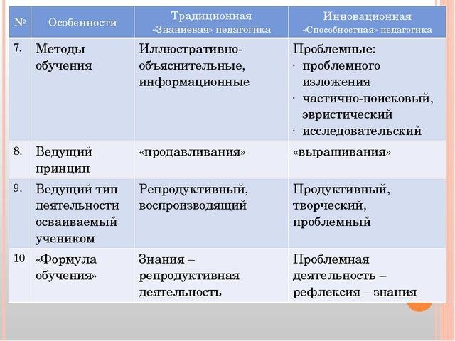 № Особенности Традиционная «Знаниевая» педагогика Инновационная «Способностна...