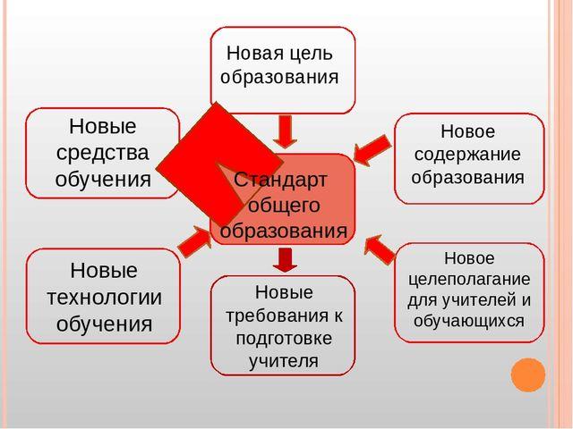 Новая цель образования Новое содержание образования Новые средства обучения...