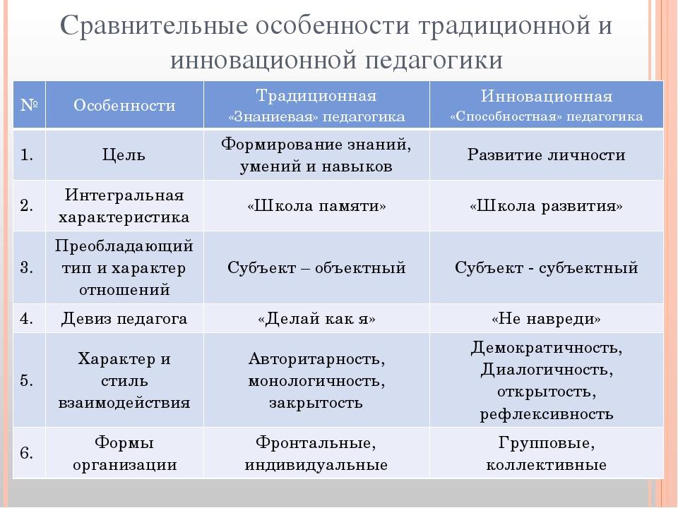 Сравнительные особенности традиционной и инновационной педагогики Характерист...
