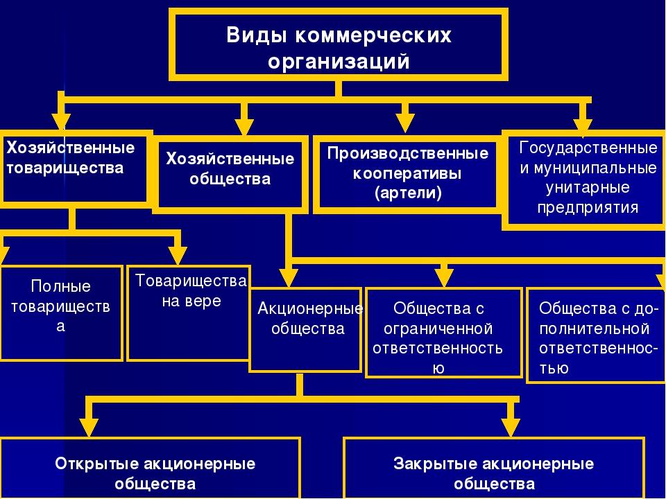 Дипломную Работу Хозяйственные Товарищества И Общества Скачать Дипломную Работу Хозяйственные Товарищества И Общества