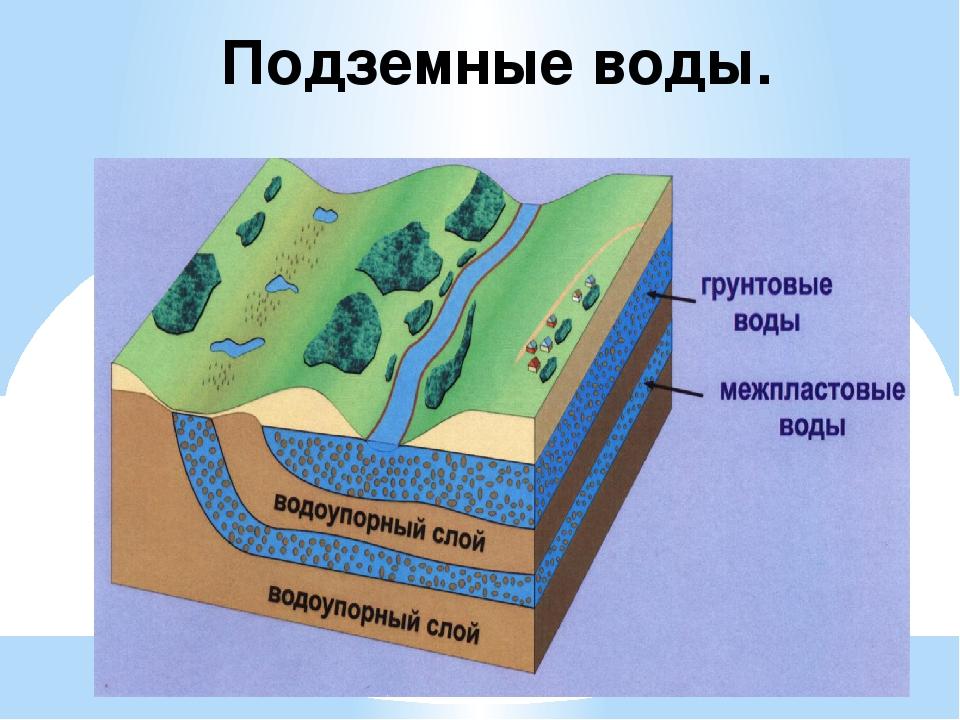 Подземные воды картинки схемы