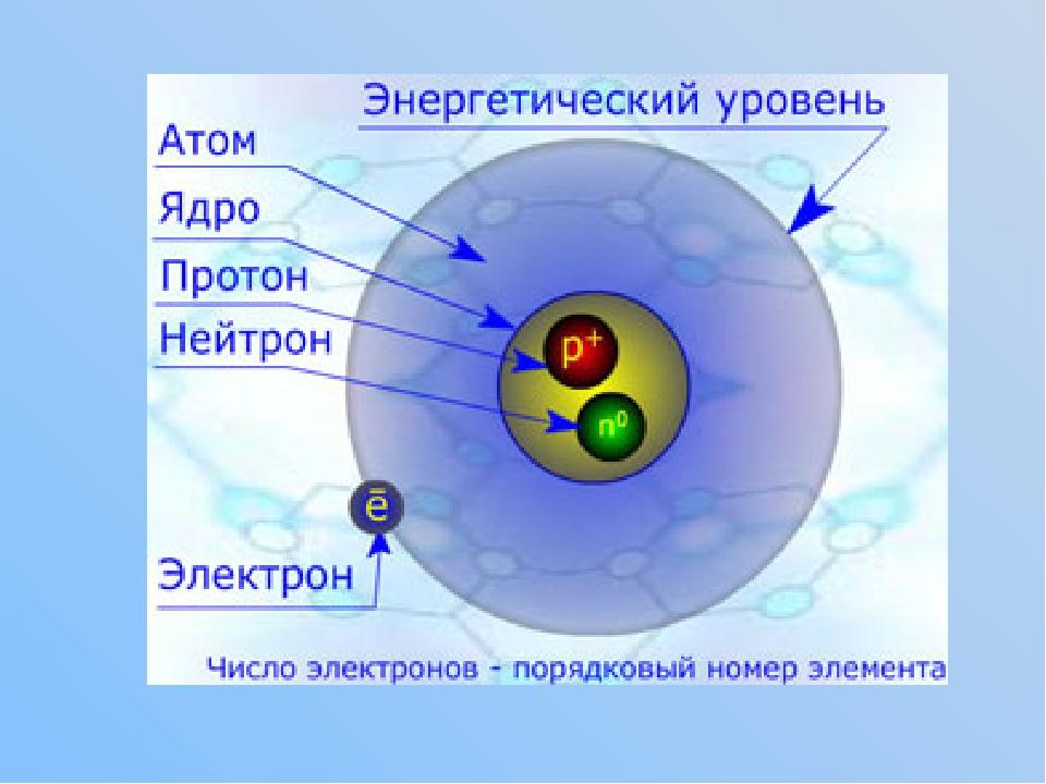 картинки строение атома ядра и электроны красивая