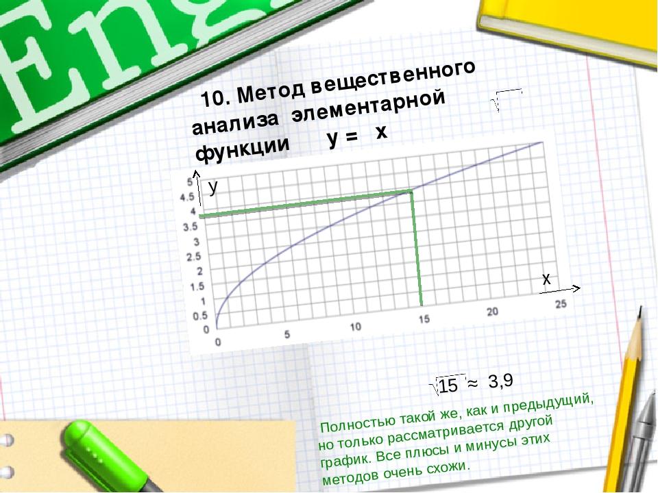 10. Метод вещественного анализа элементарной функции у = х 15 ≈ 3,9 у х Полн...
