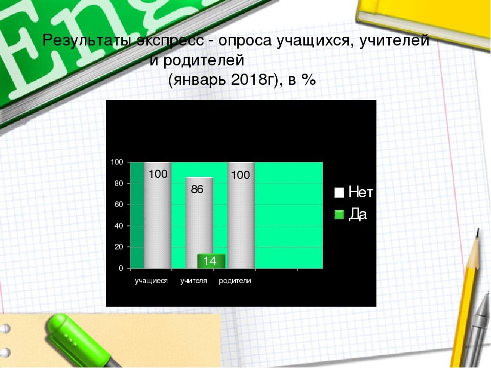 Результаты экспресс - опроса учащихся, учителей и родителей (январь 2018г), в %