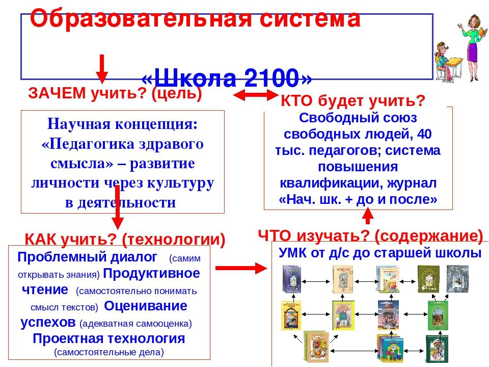 Образовательная система «Школа 2100» ЗАЧЕМ учить? (цель) Научная концепция:...