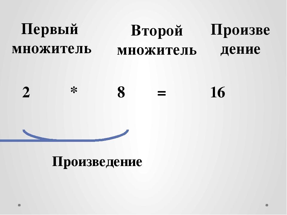 2 * 8 = 16 Произведение Первый множитель Второй множитель Произведение