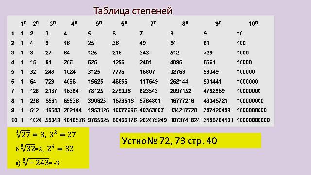 Картинки все степени из чисел