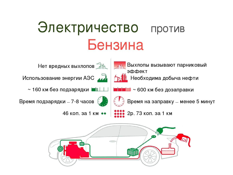 Электричество против Бензина