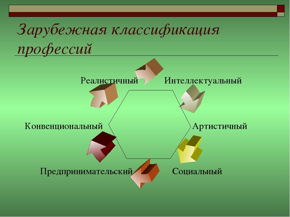 Зарубежная классификация профессий