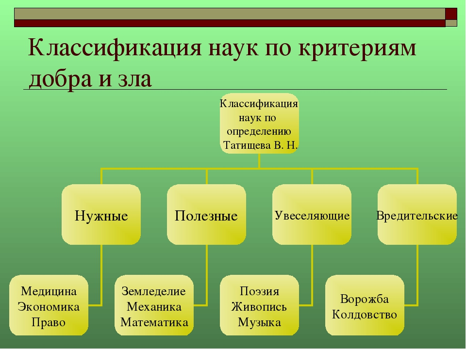 Классификация наук по критериям добра и зла