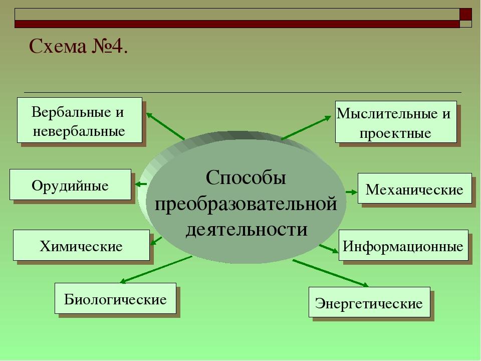Схема №4. Способы преобразовательной деятельности Биологические Вербальные и...
