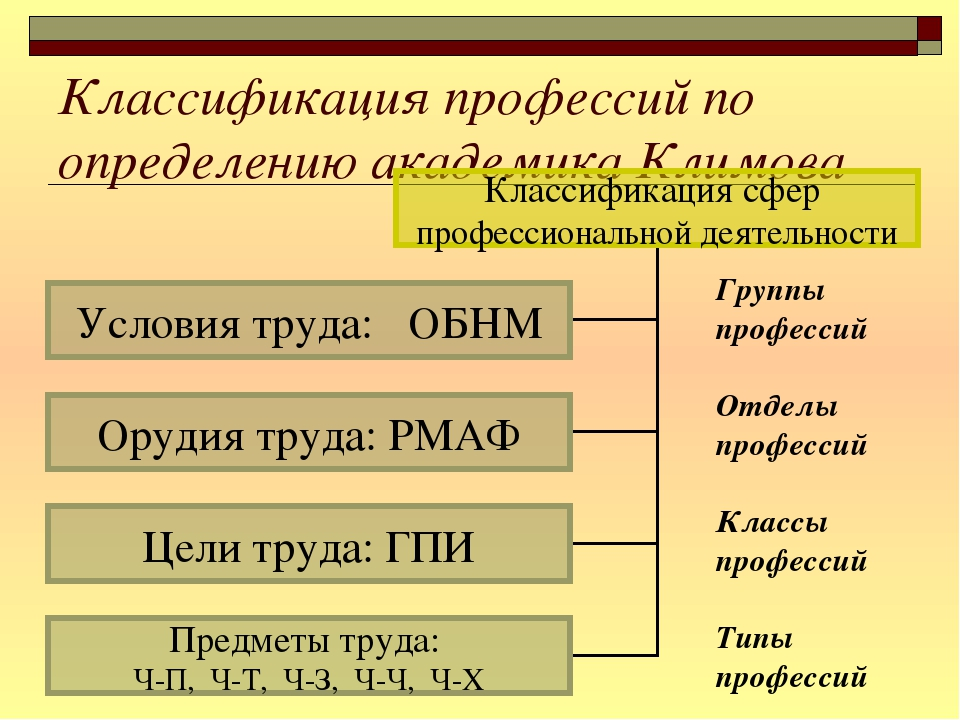 Классификация профессий по определению академика Климова Группы профессий Отд...