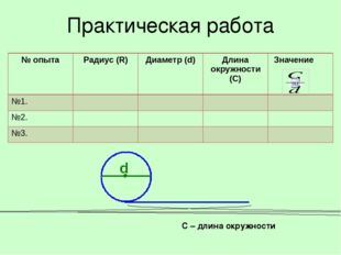 Практическая работа С – длина окружности № опыта Радиус (R) Диаметр (d) Длина