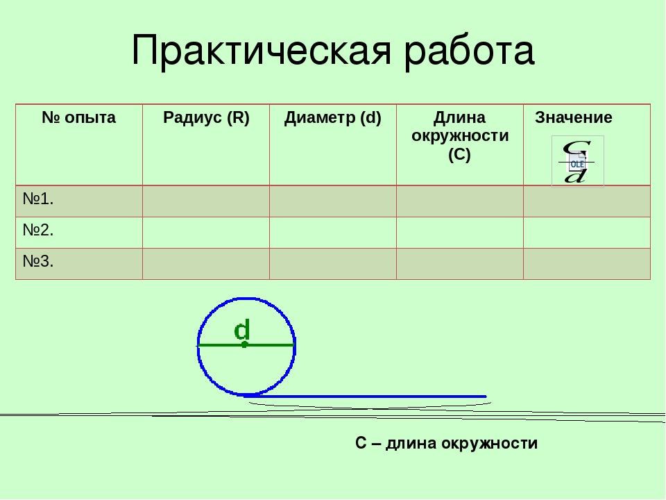 Практическая работа С – длина окружности № опыта Радиус (R) Диаметр (d) Длина...