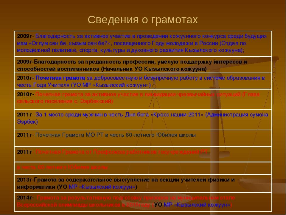 Сведения о грамотах 2009г- Благодарность за активное участие в проведении кож...