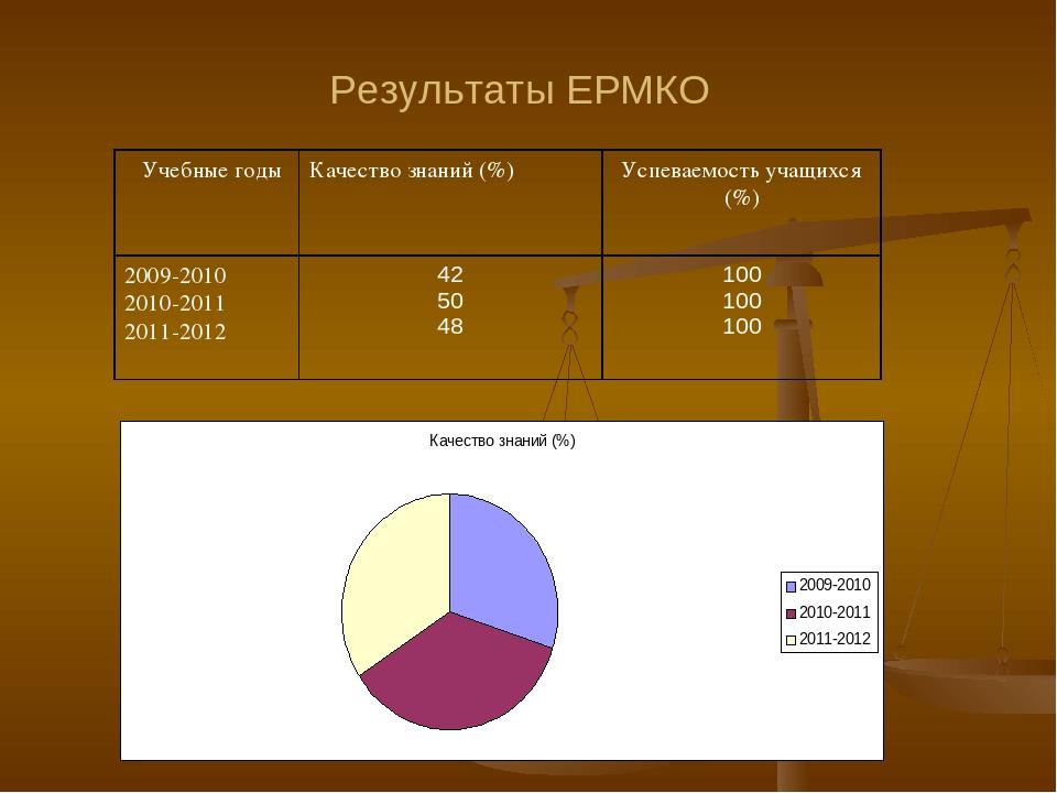Результаты ЕРМКО Учебные годыКачество знаний (%)Успеваемость учащихся (%) 2...