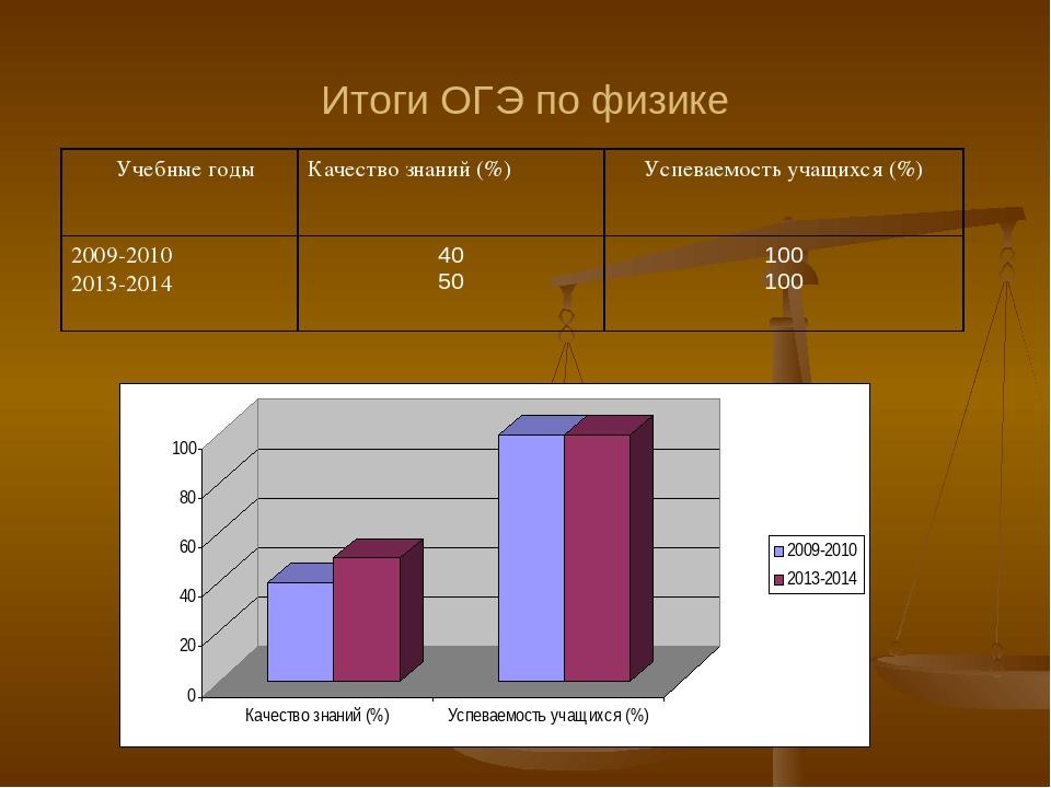 Итоги ОГЭ по физике Учебные годыКачество знаний (%)Успеваемость учащихся (%...