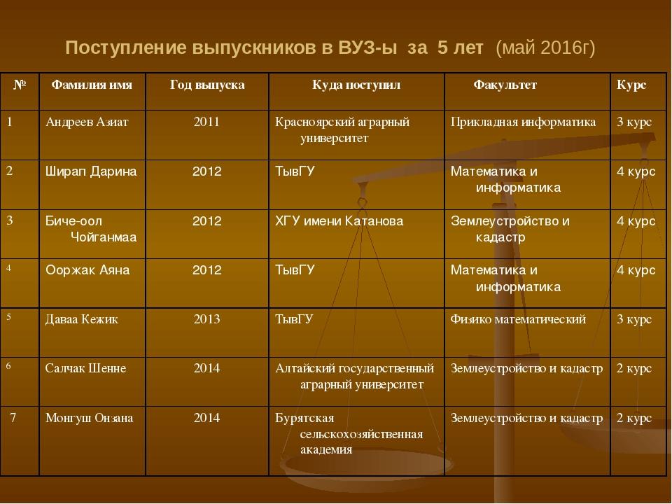 Поступление выпускников в ВУЗ-ы и Ссуз-ы за последние 5 лет (профилирующий пр...