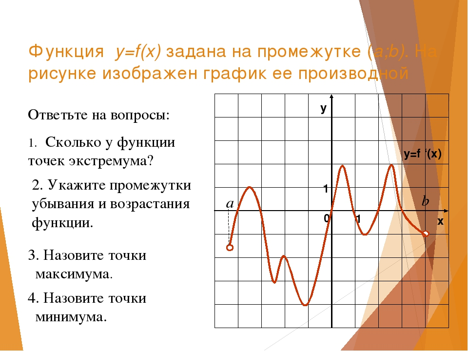 Функция y=f(x) задана на промежутке (a;b). На рисунке изображен график ее про...
