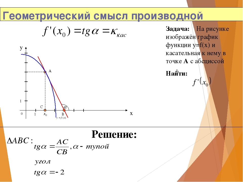 Геометрический смысл производной Задача: На рисунке изображён график функции...