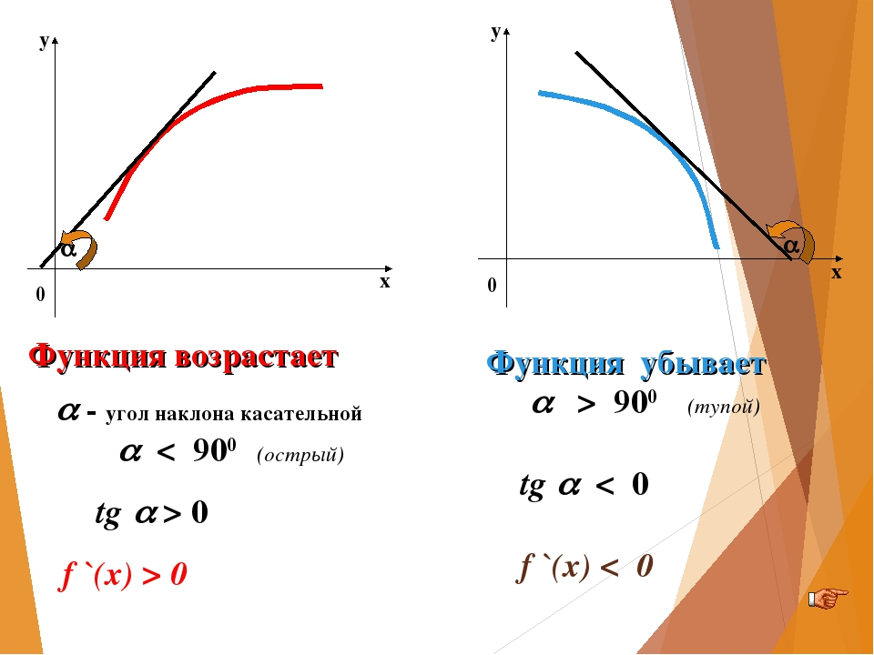   Функция возрастает  - угол наклона касательной  < 900 (острый) tg  >...