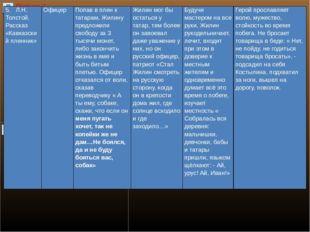 5.Л.Н. Толстой. Рассказ «Кавказский пленник»   Офицер Попав в плен к татар