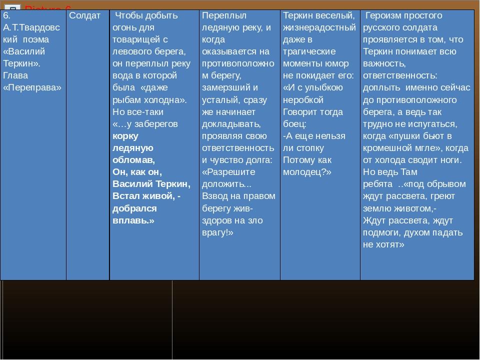 6.А.Т.Твардовскийпоэма «Василий Теркин». Глава «Переправа»   Солдат Чтобы...