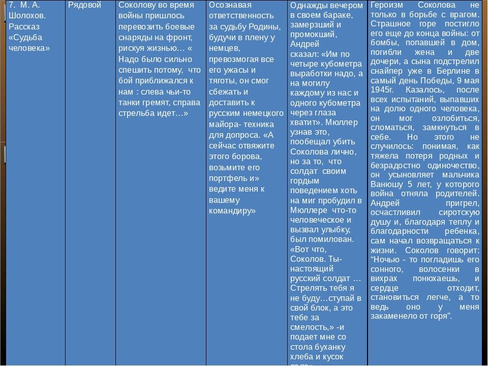 7.М. А. Шолохов. Рассказ «Судьба человека» Рядовой Соколову во время войны п...