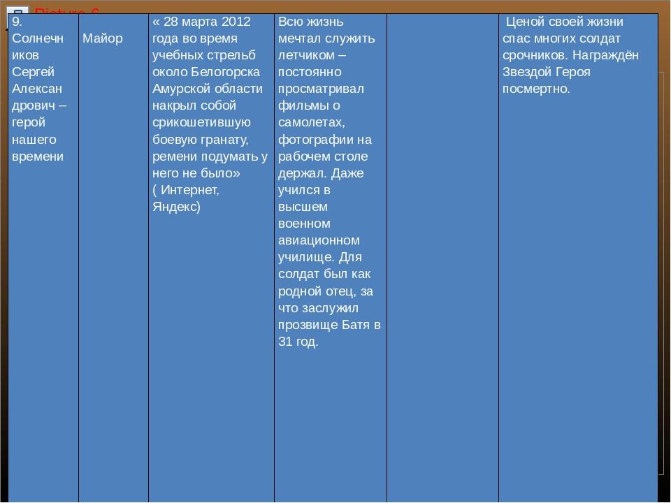 9. СолнечниковСергей Александрович – герой нашего времени  Майор « 28 марта...