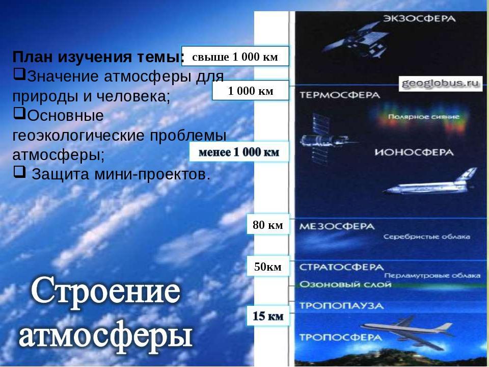 количество видов сообщение о слоях атмосферы глянцевый
