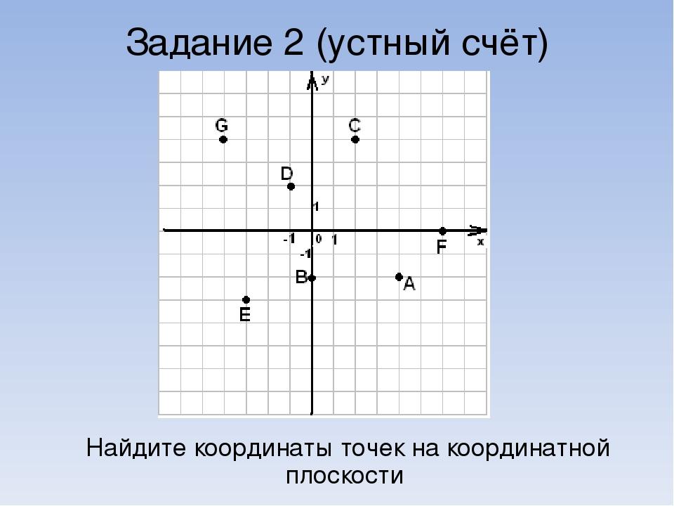 Задание 2 (устный счёт) Найдите координаты точек на координатной плоскости