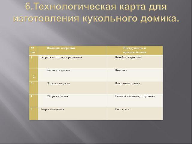 № п/п Название операцийИнструменты и приспособления 1Выбрать заготовку и р...